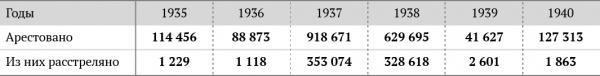 Вторая: доклад так называемой комиссии Поспелова от 9 февраля 1956 года. Именно на базе этого доклада было подготовлено выступление Хрущева с осуждением культа личности Сталина. Там приводится следующая оценка: «Нами изучены имеющиеся в Комитете госбезопасности архивные документы, из которых видно, что 1935–1940 годы в нашей стране являются годами массовых арестов советских граждан. Всего за эти годы было арестовано по обвинению в антисоветской деятельности 1 980 635 человек, из них расстреляно 688 503. Особый размах репрессий имел место в 1937–38 гг., что видно из следующей таблицы: