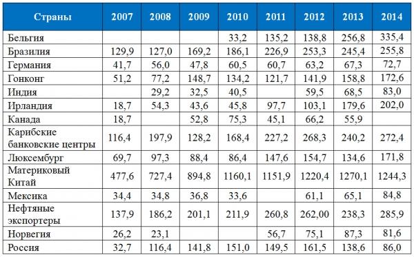 Далее. Вот данные о том, как Россия держала облигации США в историческом аспекте.