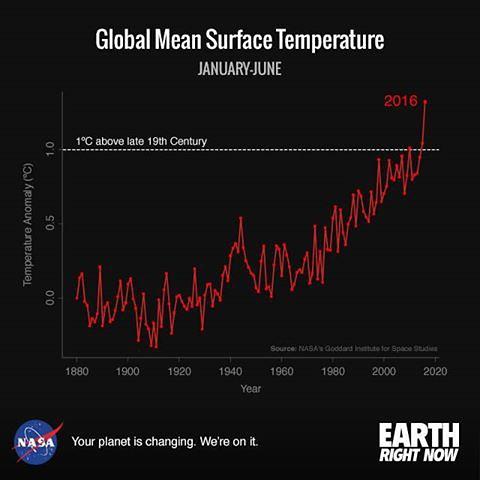 Рост температуры на Земле (1880–2016)