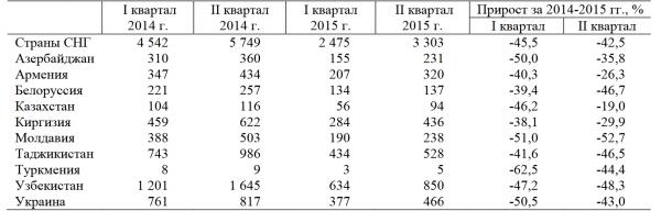 Личные переводы из России в страны СНГ в I и II кварталах 2014–2015 годов (млн долларов США).