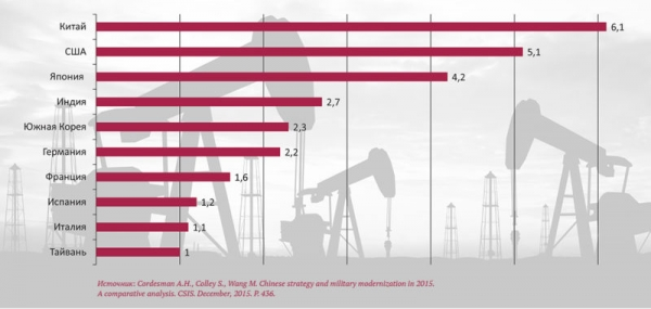 Крупнейшие импортёры нефти по данным на 2014 г. (млн баррелей в сутки)
