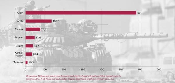 Военные бюджеты Китая и сопредельных государств по состоянию на 2014 год в млрд долл.