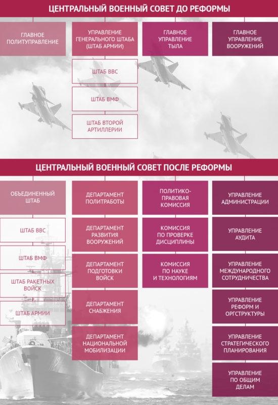 Военно-административная реформа 2016 года