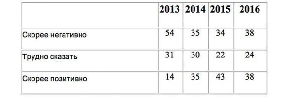 """«Видно, что в этом году на 6% увеличилось количество респондентов, давших негативный ответ. 48% ответили позитивно, что на 8% меньше, чем год назад. Учитывая тотальную проевропейскую пропаганду на украинском ТВ и блокирование любого голоса """"против"""", включая даже те СМИ, которые позволяют себе критиковать политику власти, почти треть опрошенных оказываются нечувствительны к пропаганде», — полагает политолог.  Схожая тенденция проявилась и в вопросе отношения к идее вступления Украины в НАТО."""