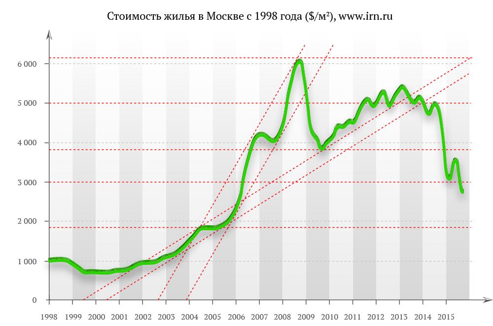 выбор цена на недвижимость в санкт петербурге график функционал термобелья входит