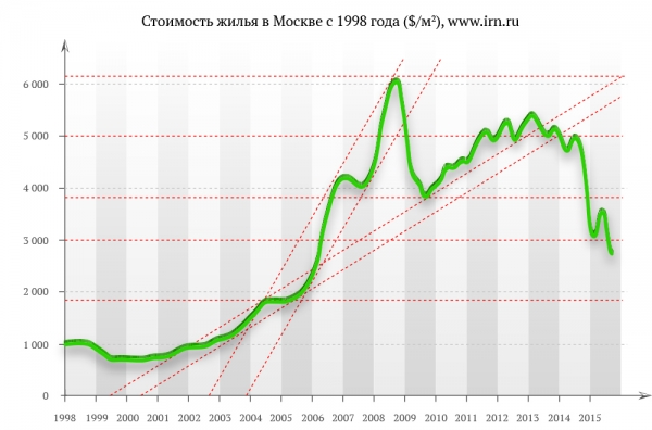 Стоимость жилья в Москве с 1998 года ($/м2), www.irn.ru