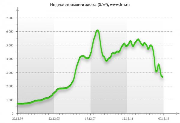 Индекс стоимости жилья ($/м2), www.irn.ru