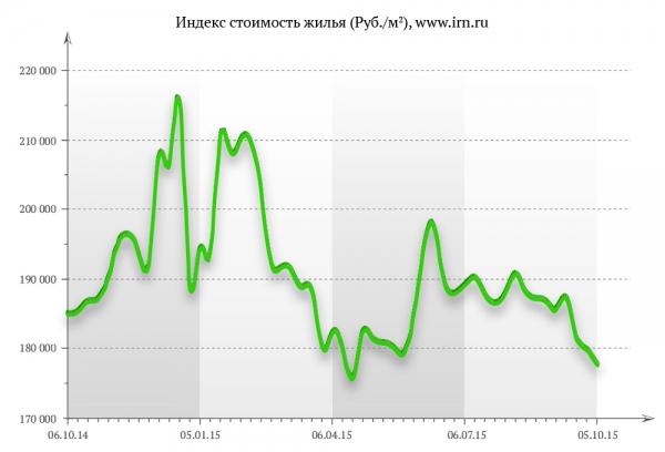 Индекс стоимость жилья (Руб./м2), www.irn.ru