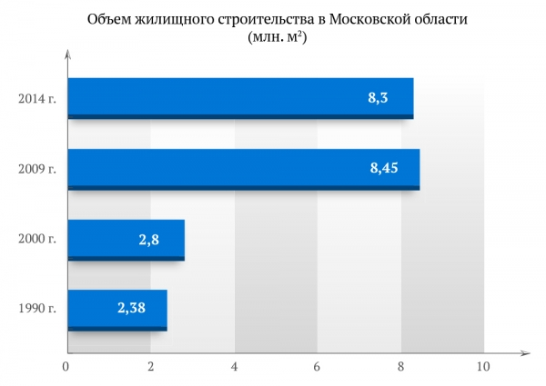 Объем жилищного строительства в Московской области (млн. м2)