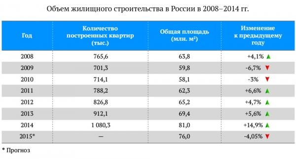 Объем жилищного строительства в России в 2008–2014 гг.