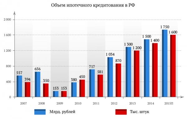 Объем ипотечного кредитования в РФ
