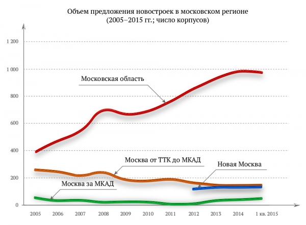 Объем предложения новостроек в московском регионе (2005–2015 гг.; число корпусов)
