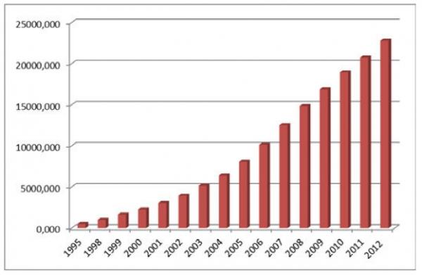 Динамика среднедушевых доходов населения по Российской Федерации 1995-2012