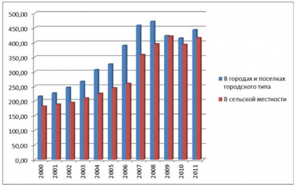 Ввод в действие жилых домов в расчете на 1000 человек населения кв. м общей площади