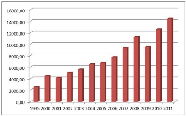 Количество граждан РФ, выехавших за границу с целью туризма