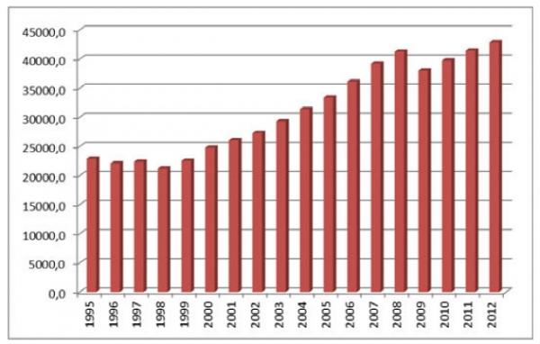Валовый внутренний продукт РФ в ценах 2008 г. (млрд руб.)