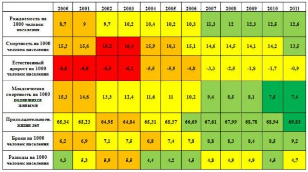 Сводные демографические показатели России 2000 - 2011