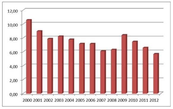 Усредненные статистические данные об уровне безработицы в России 2000-2012 гг. в %