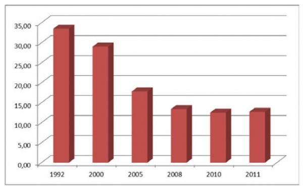 Доля населения с доходами ниже прожиточного минимума 1992 - 2011