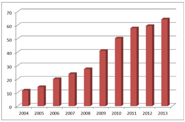 Число пользователей интернета в России (в млн человек)