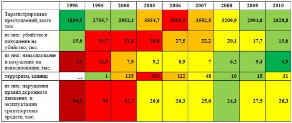 Преступность в России 1990 – 2010