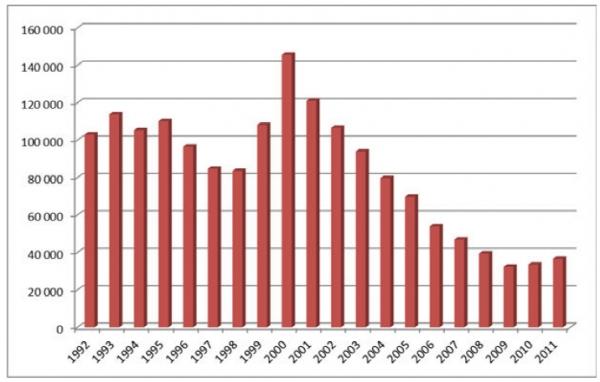 Эмиграция из России 1990-2009