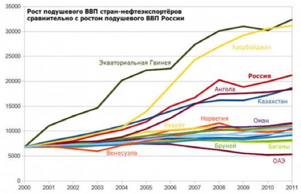 Рост ВВП на душу населения стран-экспортеров нефти